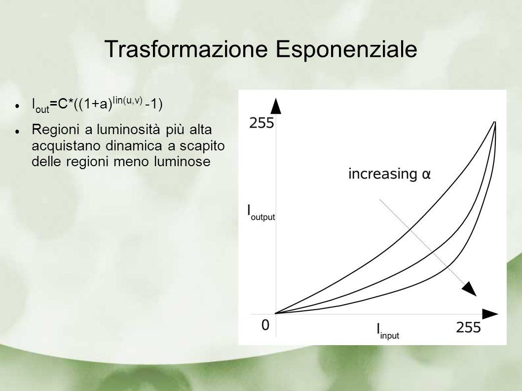 Trasformazione Esponenziale I out =C*((1+a) Iin(u,v) -1) Regioni a luminosità più alta acquistano dinamica a scapito delle regioni meno luminose