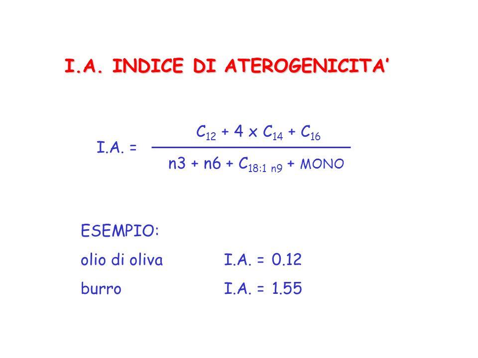 I.A. INDICE DI ATEROGENICITA I.A. = C 12 + 4 x C 14 + C 16 n3 + n6 + C 18:1 n9 + MONO ESEMPIO: olio di oliva I.A. = 0.12 burroI.A. =1.55