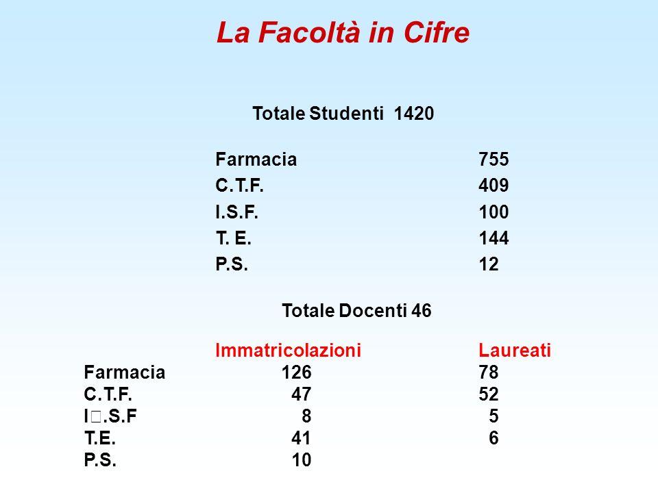 La Facoltà in Cifre Totale Studenti 1420 Farmacia755 C.T.F.409 I.S.F.100 T. E.144 P.S.12 Totale Docenti 46 ImmatricolazioniLaureati Farmacia 12678 C.T