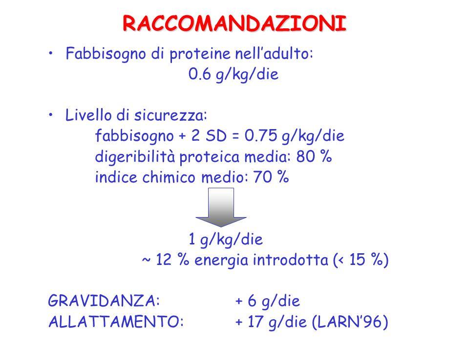 RACCOMANDAZIONI Fabbisogno di proteine nelladulto: 0.6 g/kg/die Livello di sicurezza: fabbisogno + 2 SD = 0.75 g/kg/die digeribilità proteica media: 8