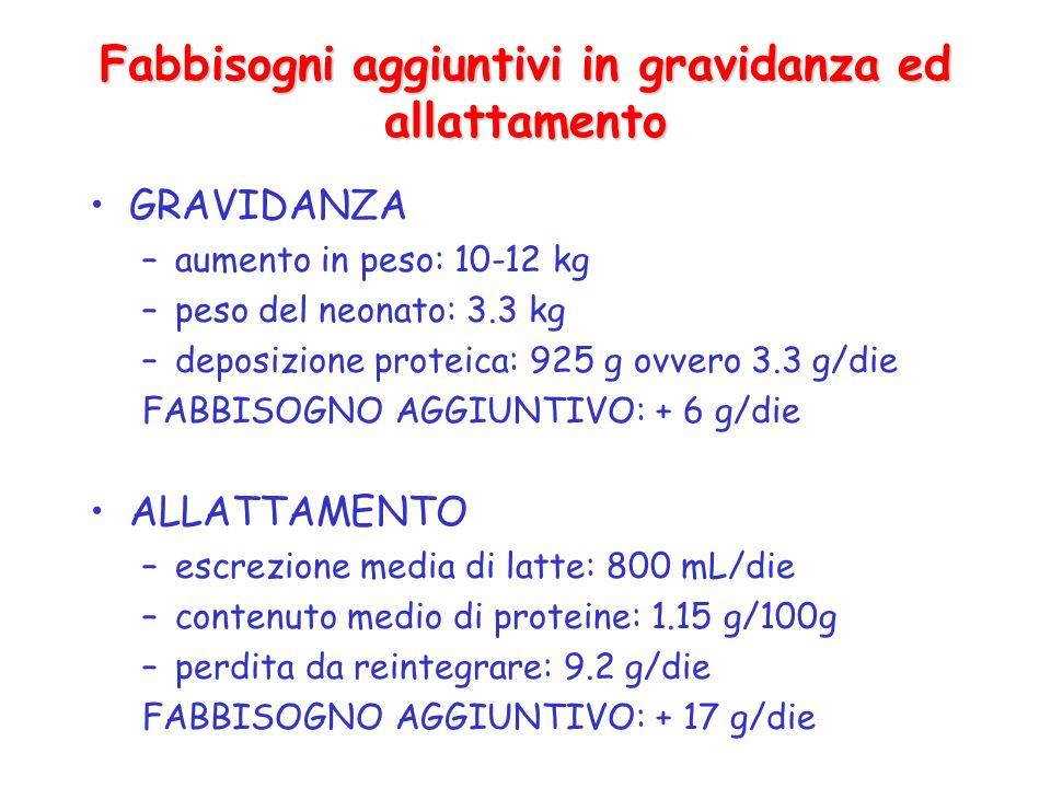 Fabbisogni aggiuntivi in gravidanza ed allattamento GRAVIDANZA –aumento in peso: 10-12 kg –peso del neonato: 3.3 kg –deposizione proteica: 925 g ovver