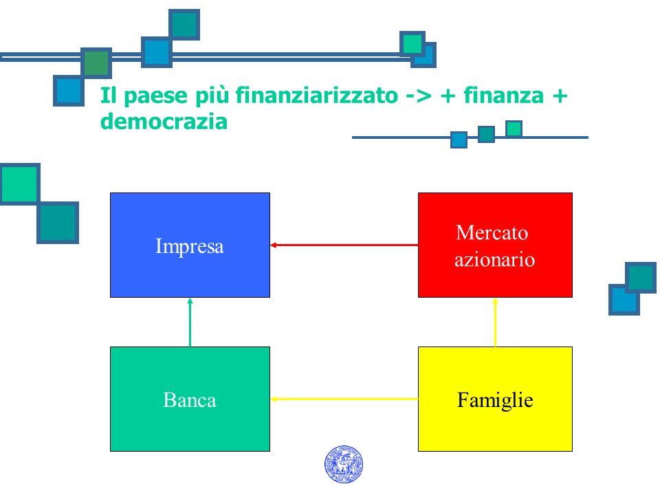Impresa FamiglieBanca Mercato azionario Il paese più finanziarizzato -> + finanza + democrazia