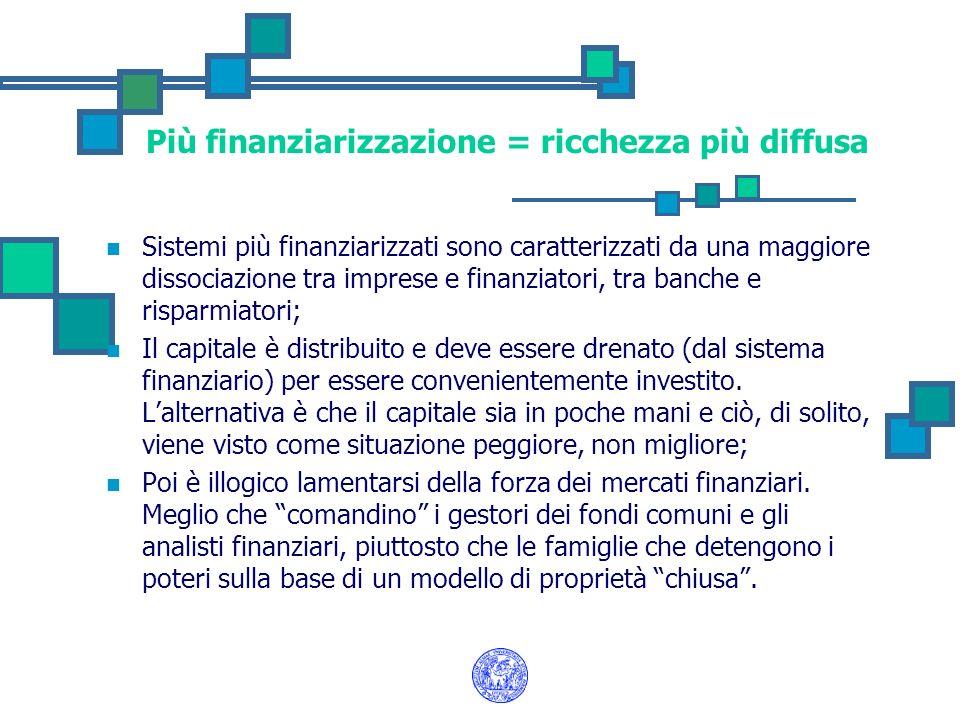 Più finanziarizzazione = ricchezza più diffusa Sistemi più finanziarizzati sono caratterizzati da una maggiore dissociazione tra imprese e finanziator