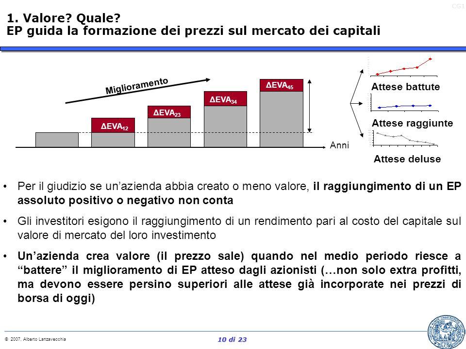 CG1 © 2007, Alberto Lanzavecchia 9 di 23 EP Risultato Gestionale Rettificato (NOPAT) Costo del Capitale Costo Rendimento 1. Valore? Quale? EP unisce r