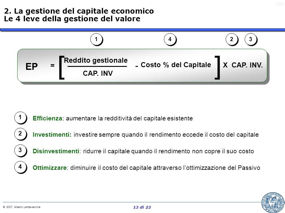 CG1 © 2007, Alberto Lanzavecchia 12 di 23 EP Misurazione della performance Sistema di incentivi Comunicazione e Training Pianificazione strategica ed