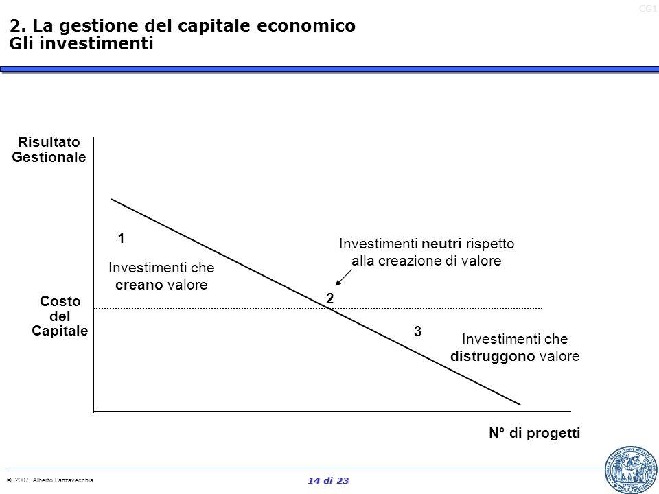 CG1 © 2007, Alberto Lanzavecchia 13 di 23 Efficienza: aumentare la redditività del capitale esistente Disinvestimenti: ridurre il capitale quando il r