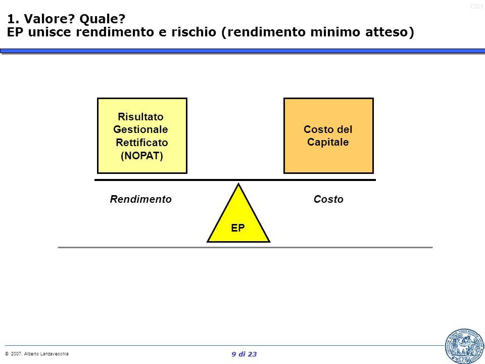 CG1 © 2007, Alberto Lanzavecchia 8 di 23 EP=(RISULATO OPERATIVO – IMPOSTE) – ( CAPITALE INVESTITO X Costo del Capitale) oppure... RIS.OPER-IMPOSTE CAP