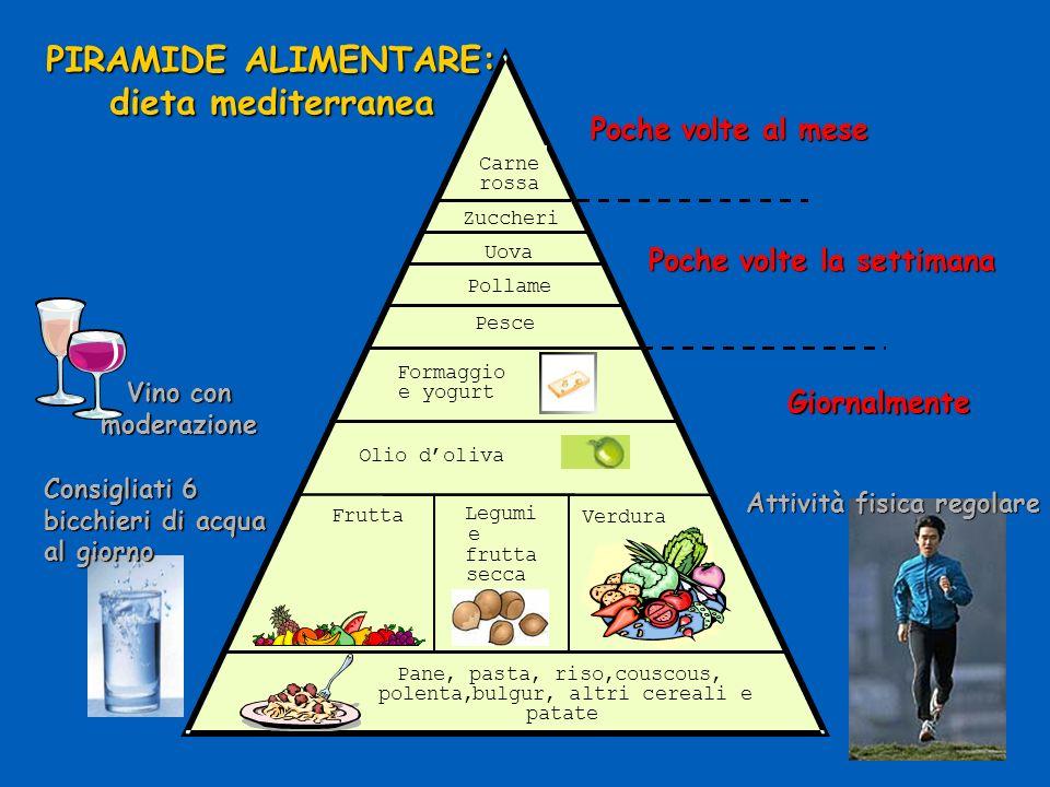 Pane, pasta, riso,couscous, polenta,bulgur, altri cereali e patate Frutta Legumi e frutta secca Verdura Olio doliva Formaggio e yogurt Pesce Vino con