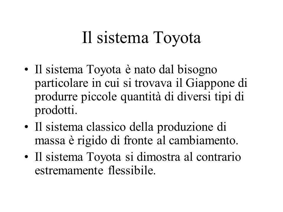 Il sistema Toyota Il sistema Toyota è nato dal bisogno particolare in cui si trovava il Giappone di produrre piccole quantità di diversi tipi di prodo