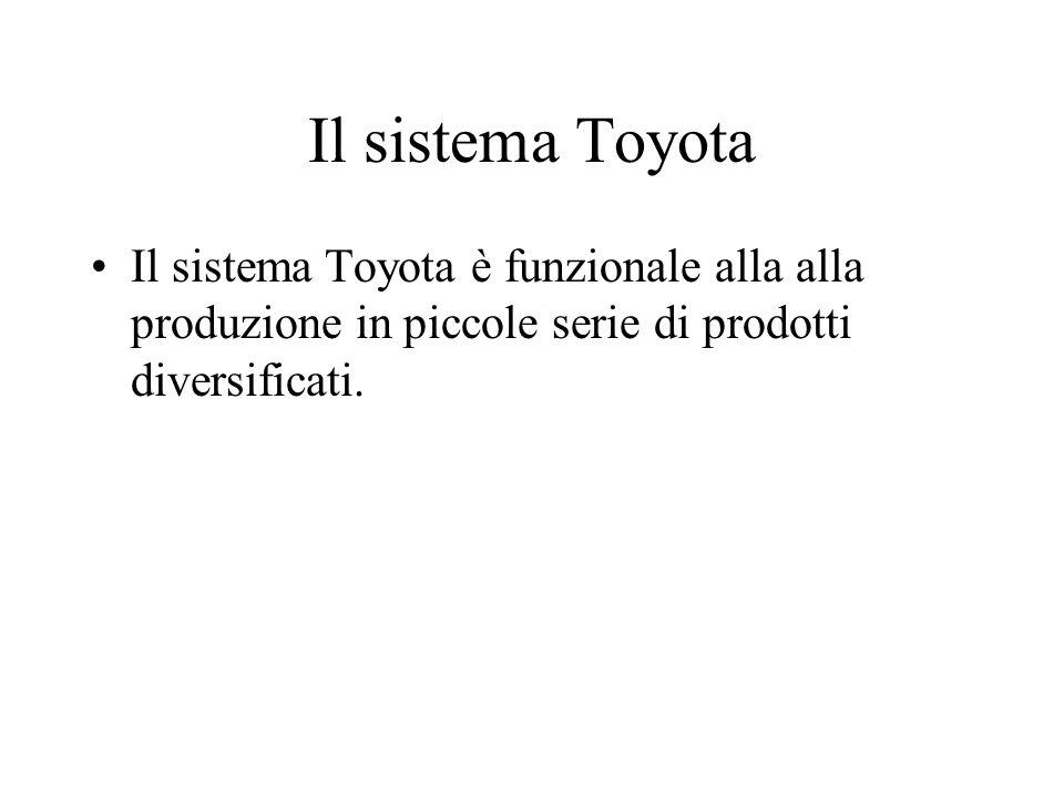 Il sistema Toyota Il sistema Toyota è funzionale alla produzione in piccole serie di prodotti diversificati.