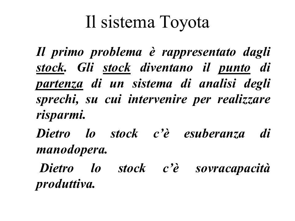 Il sistema Toyota Il primo problema è rappresentato dagli stock. Gli stock diventano il punto di partenza di un sistema di analisi degli sprechi, su c