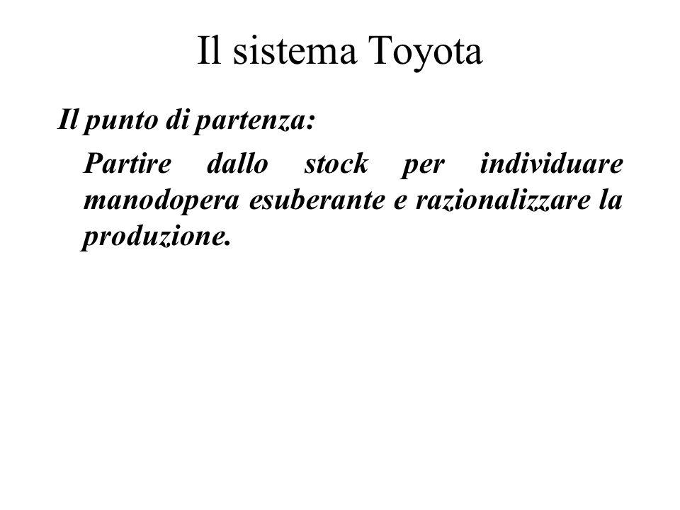 Il sistema Toyota Il punto di partenza: Partire dallo stock per individuare manodopera esuberante e razionalizzare la produzione.