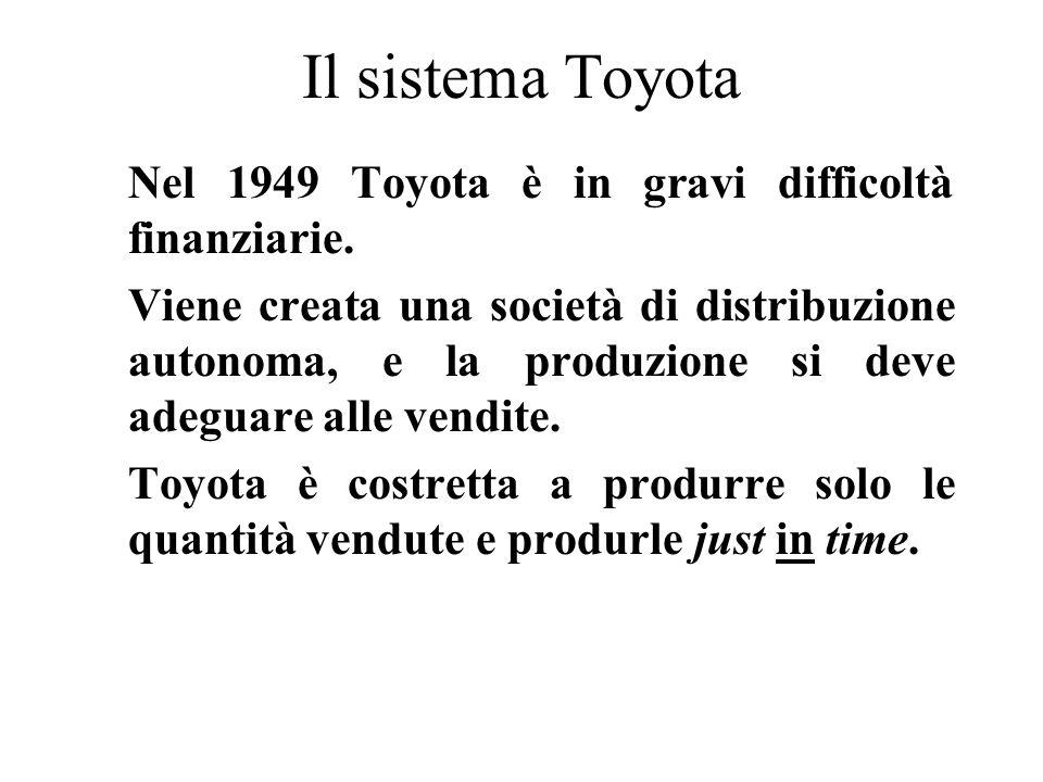 Il sistema Toyota Nel 1949 Toyota è in gravi difficoltà finanziarie. Viene creata una società di distribuzione autonoma, e la produzione si deve adegu