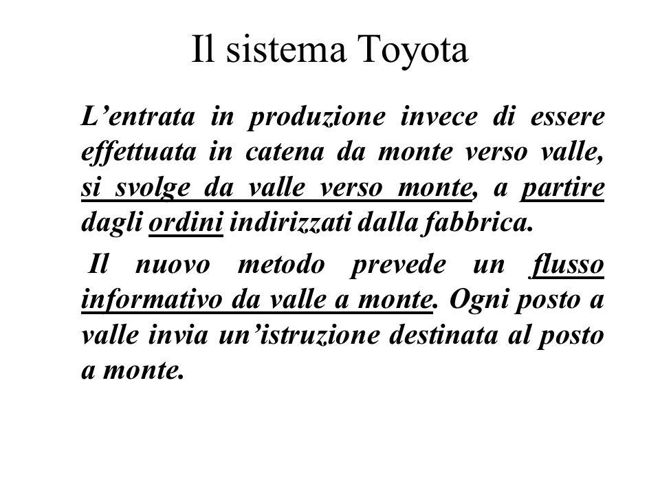 Il sistema Toyota Lentrata in produzione invece di essere effettuata in catena da monte verso valle, si svolge da valle verso monte, a partire dagli o