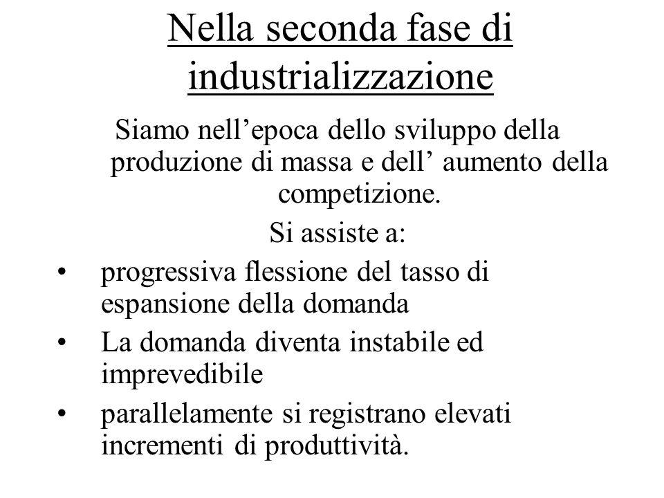 Nella seconda fase di industrializzazione Siamo nellepoca dello sviluppo della produzione di massa e dell aumento della competizione. Si assiste a: pr