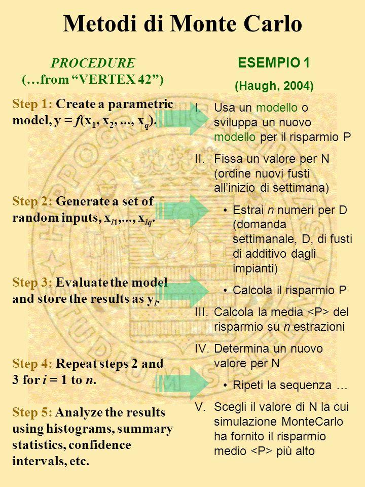 Metodi di Monte Carlo ESEMPIO 1 (Haugh, 2004) I.Usa un modello o sviluppa un nuovo modello per il risparmio P II.Fissa un valore per N (ordine nuovi fusti allinizio di settimana) Estrai n numeri per D (domanda settimanale, D, di fusti di additivo dagli impianti) Calcola il risparmio P III.Calcola la media del risparmio su n estrazioni IV.Determina un nuovo valore per N Ripeti la sequenza … V.Scegli il valore di N la cui simulazione MonteCarlo ha fornito il risparmio medio più alto PROCEDURE (…from VERTEX 42) Step 1: Create a parametric model, y = f(x 1, x 2,..., x q ).