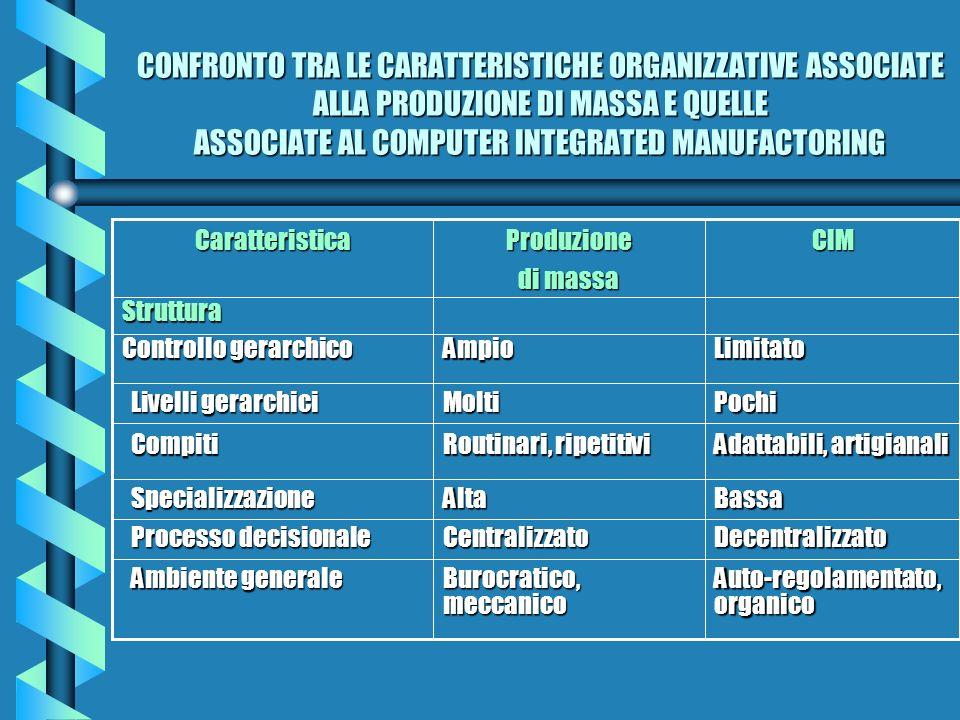 CONFRONTO TRA LE CARATTERISTICHE ORGANIZZATIVE ASSOCIATE ALLA PRODUZIONE DI MASSA E QUELLE ASSOCIATE AL COMPUTER INTEGRATED MANUFACTORING Auto-regolam