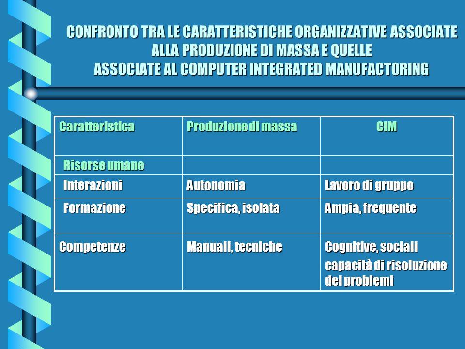 CONFRONTO TRA LE CARATTERISTICHE ORGANIZZATIVE ASSOCIATE ALLA PRODUZIONE DI MASSA E QUELLE ASSOCIATE AL COMPUTER INTEGRATED MANUFACTORING Cognitive, s
