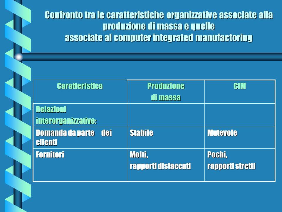 Confronto tra le caratteristiche organizzative associate alla produzione di massa e quelle associate al computer integrated manufactoring Pochi, rappo