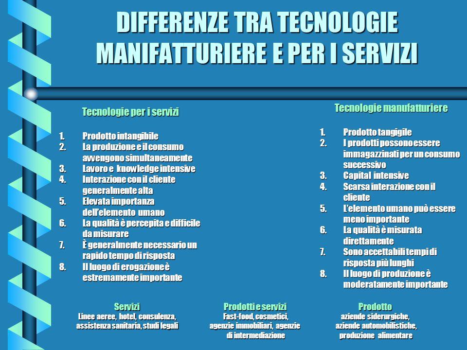DIFFERENZE TRA TECNOLOGIE MANIFATTURIERE E PER I SERVIZI Tecnologie manufatturiere 1.Prodotto tangigile 2.I prodotti possono essere immagazzinati per