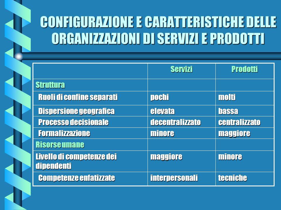 CONFIGURAZIONE E CARATTERISTICHE DELLE ORGANIZZAZIONI DI SERVIZI E PRODOTTI tecnicheinterpersonali Competenze enfatizzate Competenze enfatizzate minor