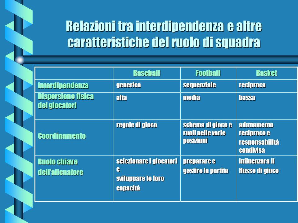 Relazioni tra interdipendenza e altre caratteristiche del ruolo di squadra influenzara il flusso di gioco preparare e gestire la partita selezionare i