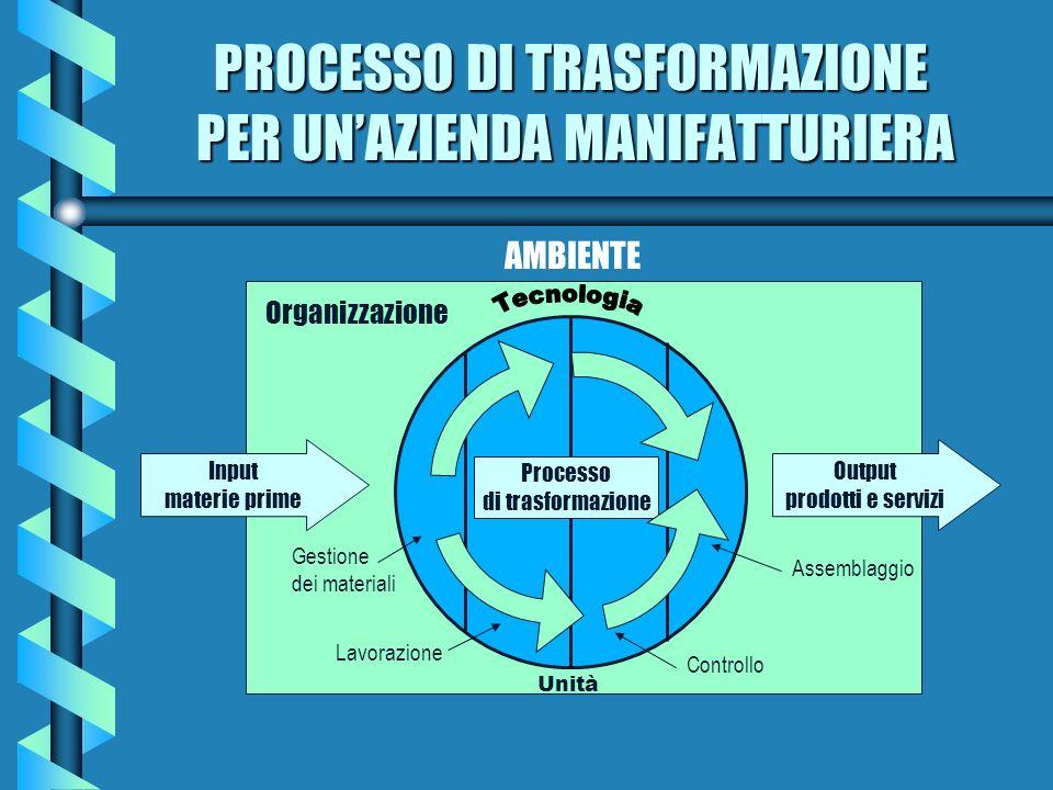 PROCESSO DI TRASFORMAZIONE PER UNAZIENDA MANIFATTURIERA AMBIENTE Organizzazione Input materie prime Output prodotti e servizi Processo di trasformazio