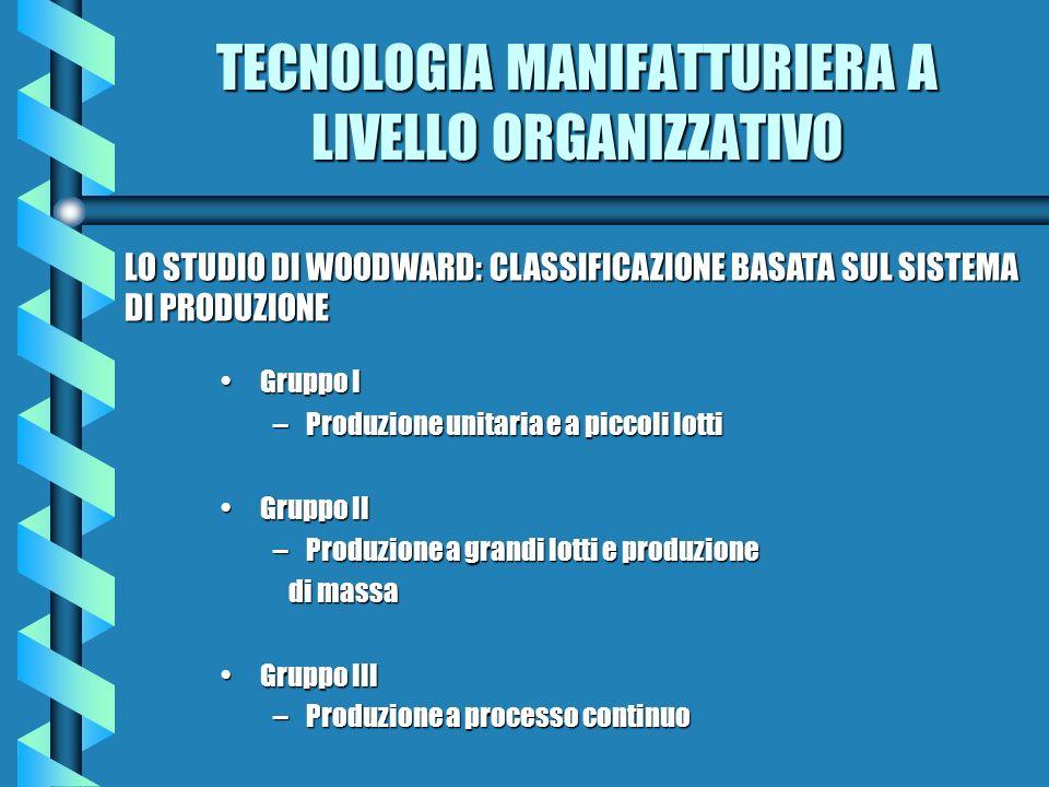 TECNOLOGIA MANIFATTURIERA A LIVELLO ORGANIZZATIVO Gruppo IGruppo I –Produzione unitaria e a piccoli lotti Gruppo IIGruppo II –Produzione a grandi lott