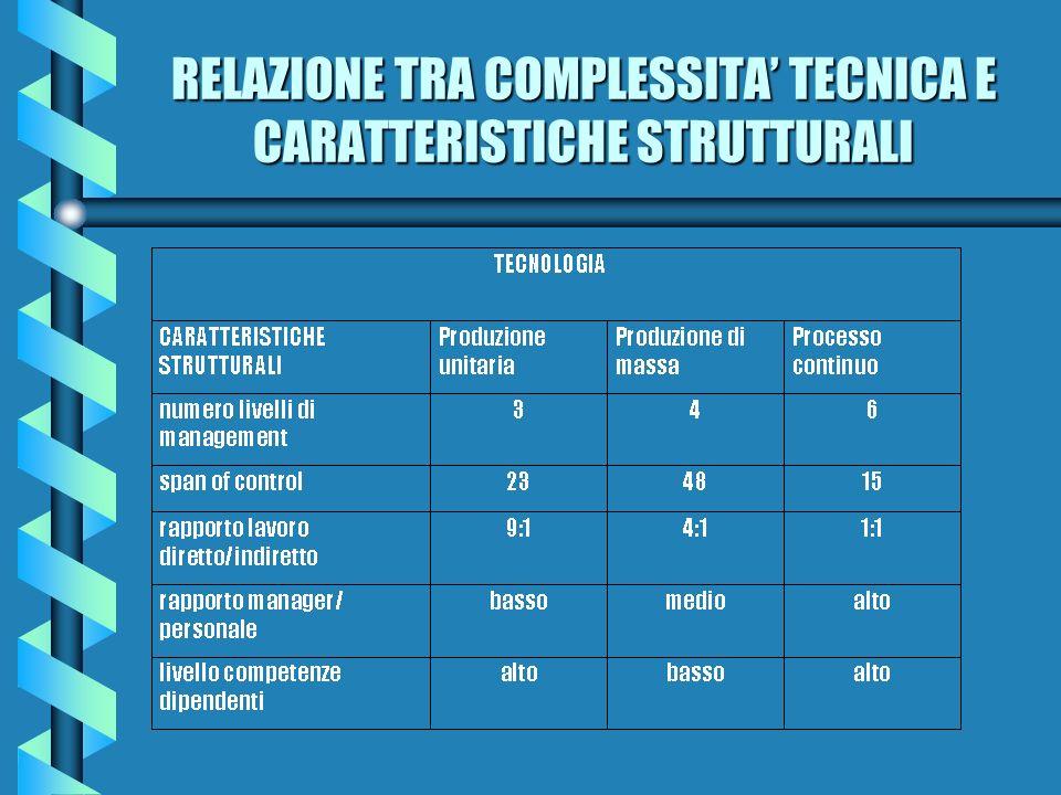 RELAZIONE TRA COMPLESSITA TECNICA E CARATTERISTICHE STRUTTURALI
