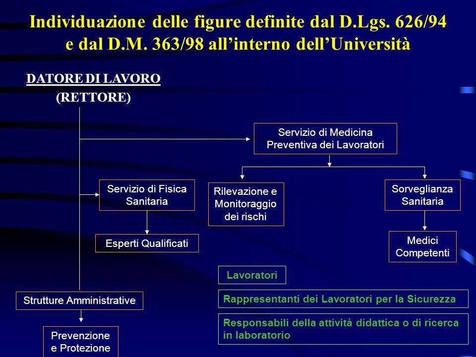 Individuazione delle figure definite dal D.Lgs. 626/94 e dal D.M. 363/98 allinterno dellUniversità Servizio di Medicina Preventiva dei Lavoratori Prev