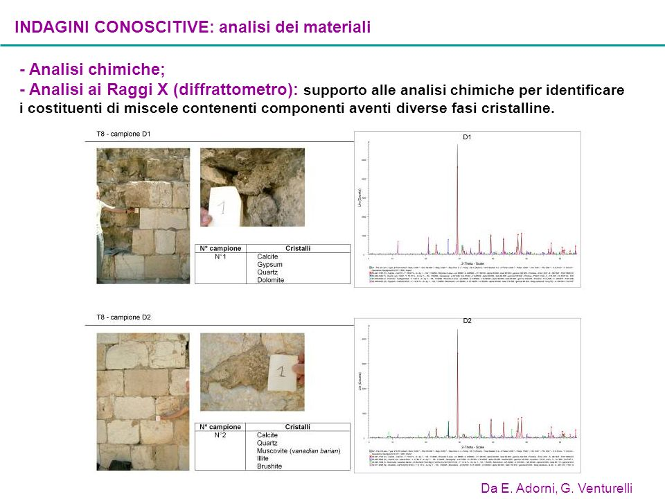 - Analisi chimiche; - Analisi ai Raggi X (diffrattometro): supporto alle analisi chimiche per identificare i costituenti di miscele contenenti compone