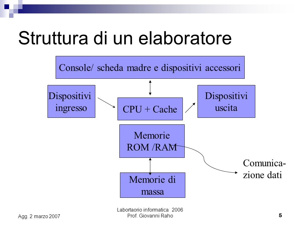 Labortaorio informatica 2006 Prof. Giovanni Raho5 Agg.