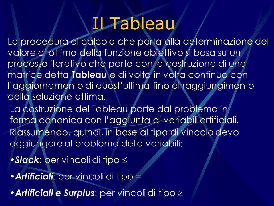 Costruzione del Tableau a 11 a 12 a 13 a 1n a 21 a 22 a 23 a 2n a m1 a m2 a m3 a mn (-z) c 1 c 2 c 3 c n X 1 X 2 X 3 X n 1 0 0 0 1 0 00 0 1 0 0 0 0 0 0 1 0 0 0 X n+1 X n+j X n+j+1 b1b1 b2b2 bmbm 0 XaXa XbXb XqXq Matrice dei tassi di assorbimento Coefficienti di costo Risorse Variabili decisionali Minore unitario delle variabili slack Variabili surplus Variabili in base Il Tableau assume la forma: (-w)d 1 d 2 d 3 d n 0 1 djdj 0 Coefficienti di costo modificati più quelle artificiali