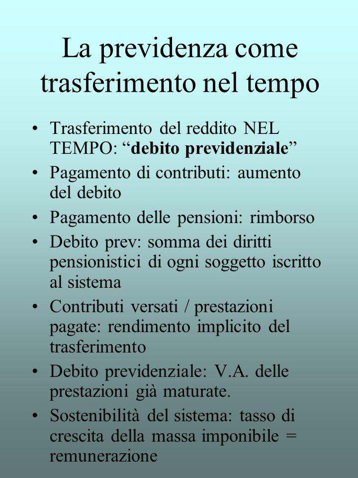 La previdenza come trasferimento nel tempo Trasferimento del reddito NEL TEMPO: debito previdenziale Pagamento di contributi: aumento del debito Pagam