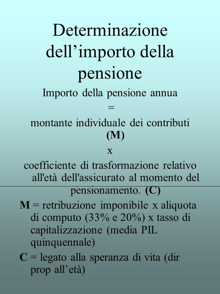 Determinazione dellimporto della pensione Importo della pensione annua = montante individuale dei contributi (M) x coefficiente di trasformazione rela