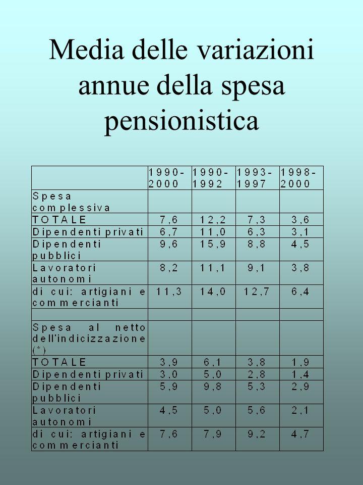 Media delle variazioni annue della spesa pensionistica