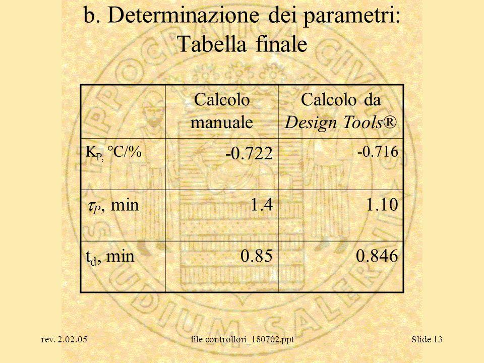rev. 2.02.05file controllori_180702.pptSlide 13 b. Determinazione dei parametri: Tabella finale Calcolo manuale Calcolo da Design Tools® K P, °C/% -0.