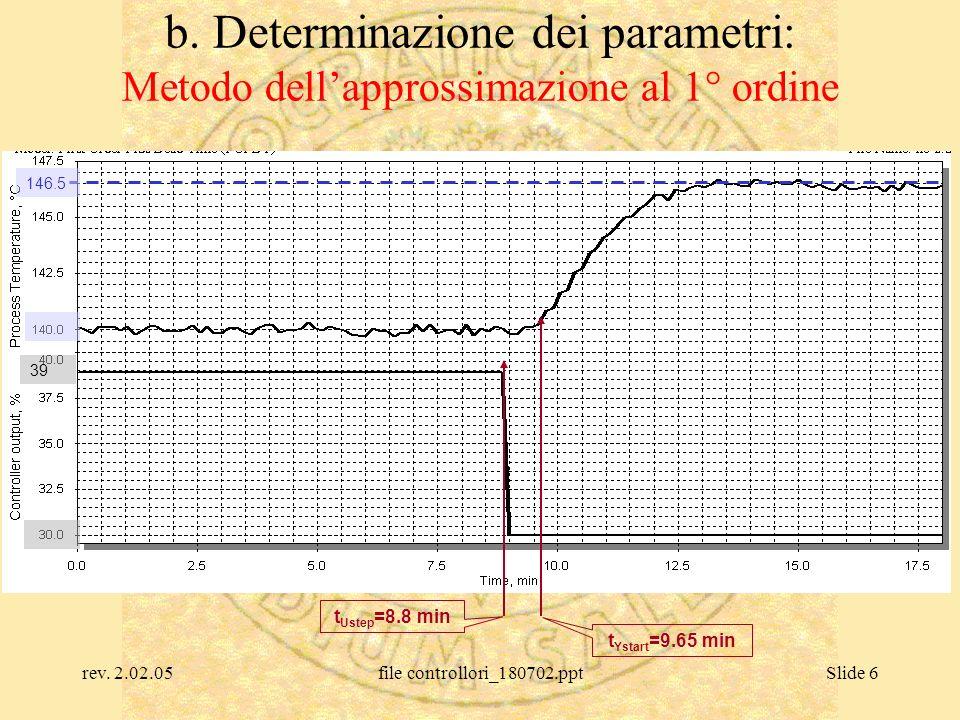 rev. 2.02.05file controllori_180702.pptSlide 6 b. Determinazione dei parametri: Metodo dellapprossimazione al 1° ordine 146.5 39 t Ustep =8.8 min t Ys