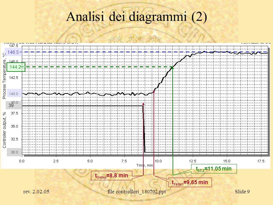 rev. 2.02.05file controllori_180702.pptSlide 9 Analisi dei diagrammi (2) 146.5 39 t Ustep =8.8 min t Ystart =9.65 min 144.2 t 63.2 =11.05 min