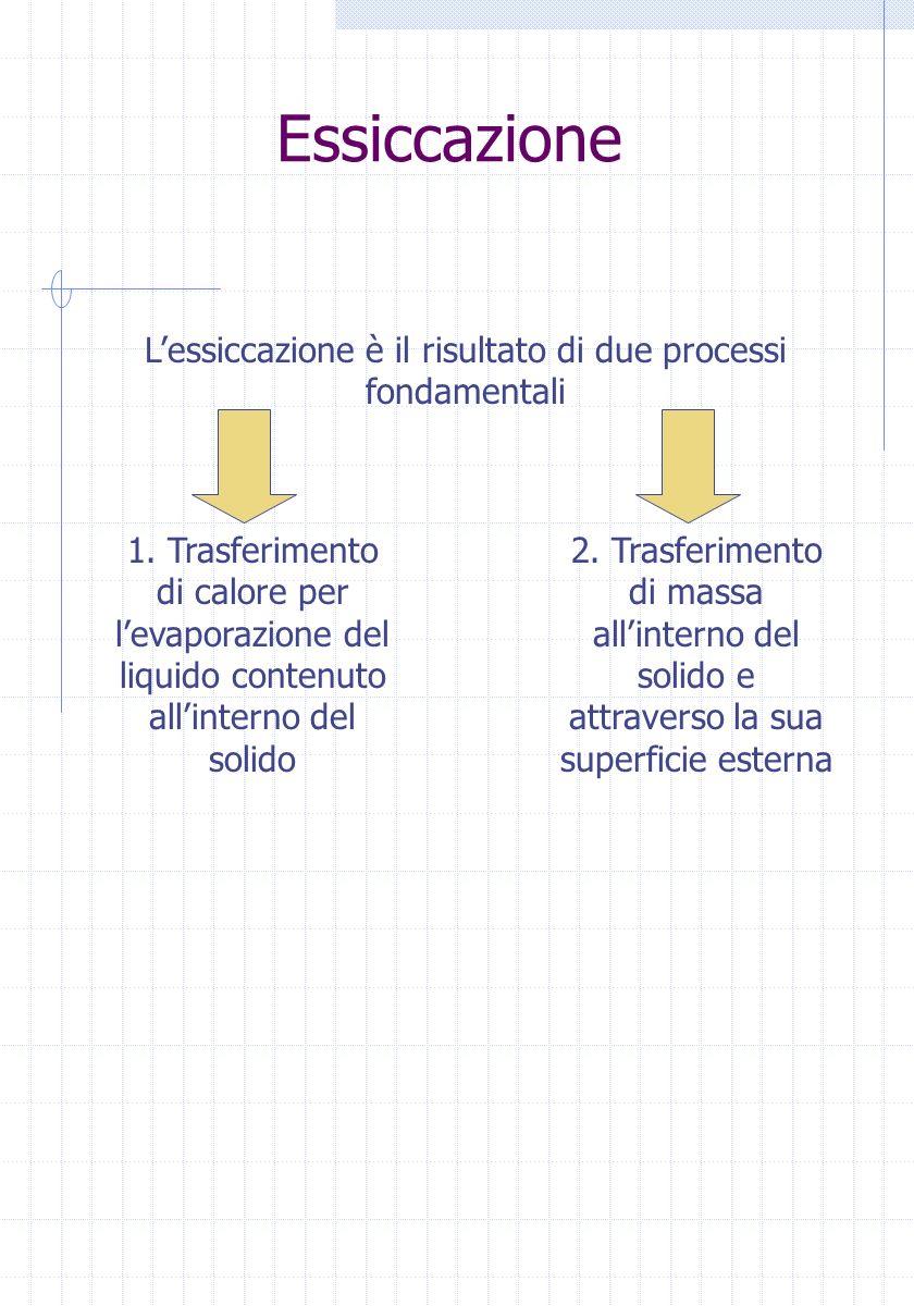Essiccazione Lessiccazione è il risultato di due processi fondamentali 1. Trasferimento di calore per levaporazione del liquido contenuto allinterno d