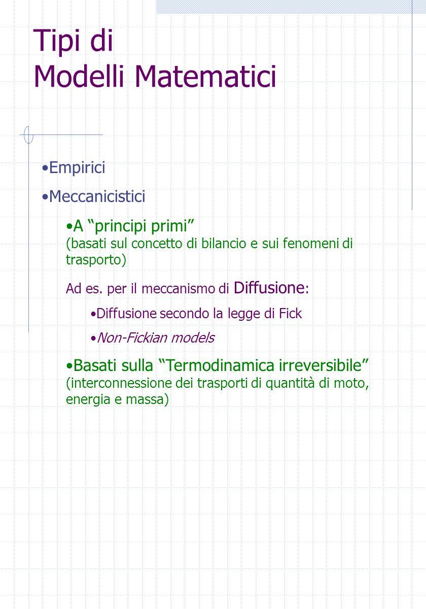 Tipi di Modelli Matematici Empirici Meccanicistici A principi primi (basati sul concetto di bilancio e sui fenomeni di trasporto) Ad es. per il meccan