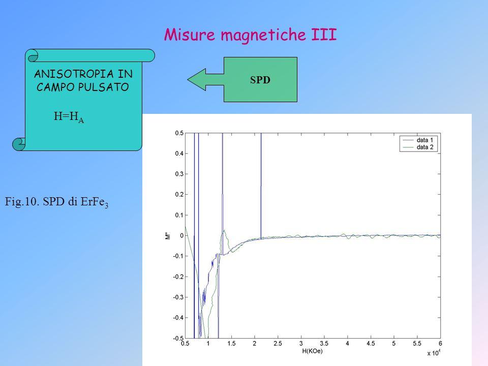 Misure magnetiche III ANISOTROPIA IN CAMPO PULSATO SPD Fig.10. SPD di ErFe 3 H=H A