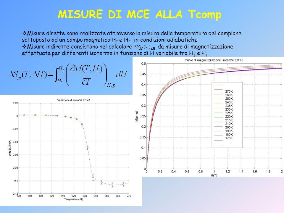 MISURE DI MCE ALLA Tcomp Misure dirette sono realizzate attraverso la misura della temperatura del campione sottoposto ad un campo magnetico H I e H F