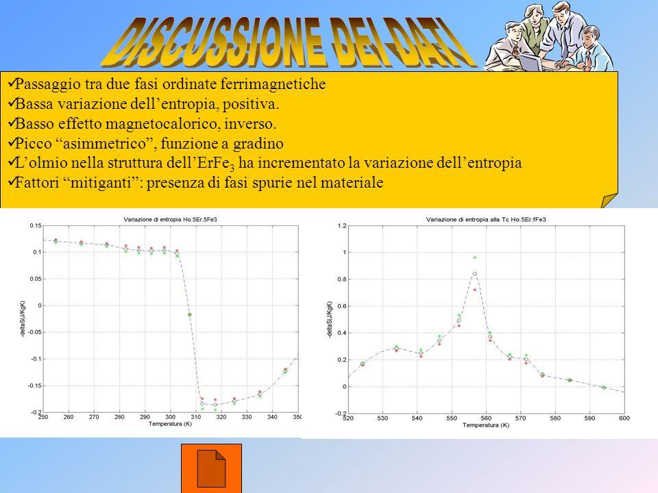 Passaggio tra due fasi ordinate ferrimagnetiche Bassa variazione dellentropia, positiva. Basso effetto magnetocalorico, inverso. Picco asimmetrico, fu