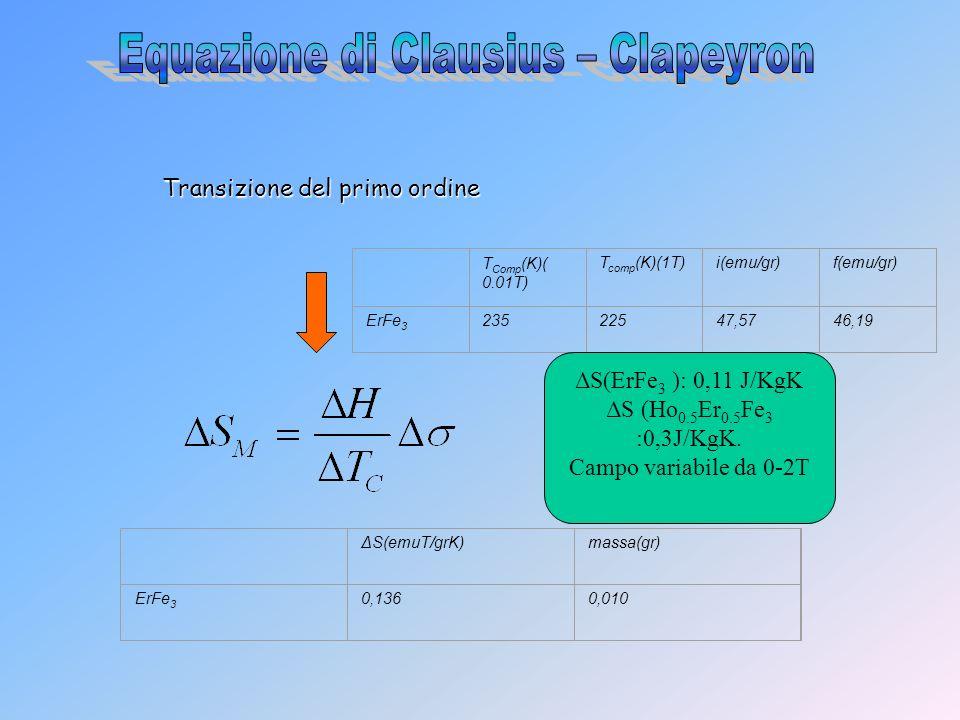 Transizione del primo ordine T Comp (K)( 0.01T) T comp (K)(1T)i(emu/gr)f(emu/gr) ErFe 3 23522547,5746,19 ΔS(emuT/grK)massa(gr) ErFe 3 0,1360,010 ΔS(Er