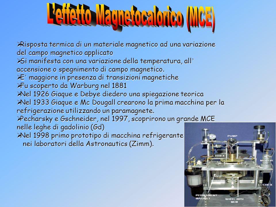 S T 0 T 1 T A H 0 D H1H1 B C Pierpaolo: A-B magnetizzazione il materiale subisce una variazione di entropia B-C il calore è trasferito dal materiale allesterno C-D demagnetizzazione aumento di entropia D-A assorbimento di calore dallambiente interno.