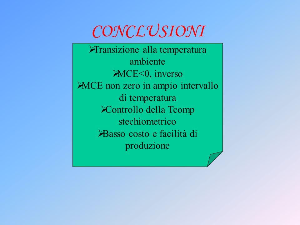 CONCLUSIONI Transizione alla temperatura ambiente MCE<0, inverso MCE non zero in ampio intervallo di temperatura Controllo della Tcomp stechiometrico