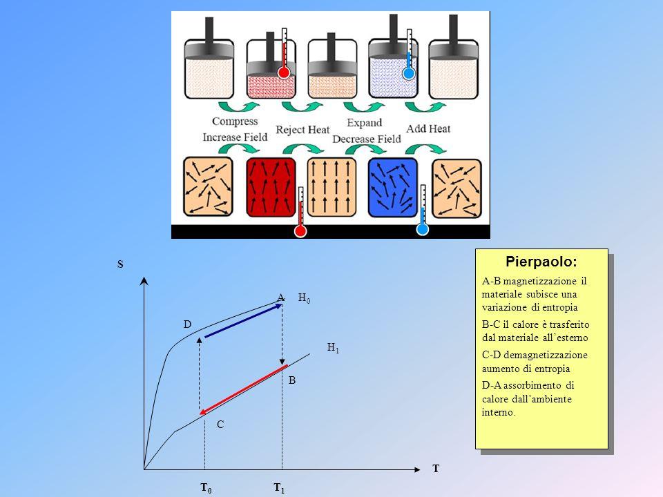 S T 0 T 1 T A H 0 D H1H1 B C Pierpaolo: A-B magnetizzazione il materiale subisce una variazione di entropia B-C il calore è trasferito dal materiale a