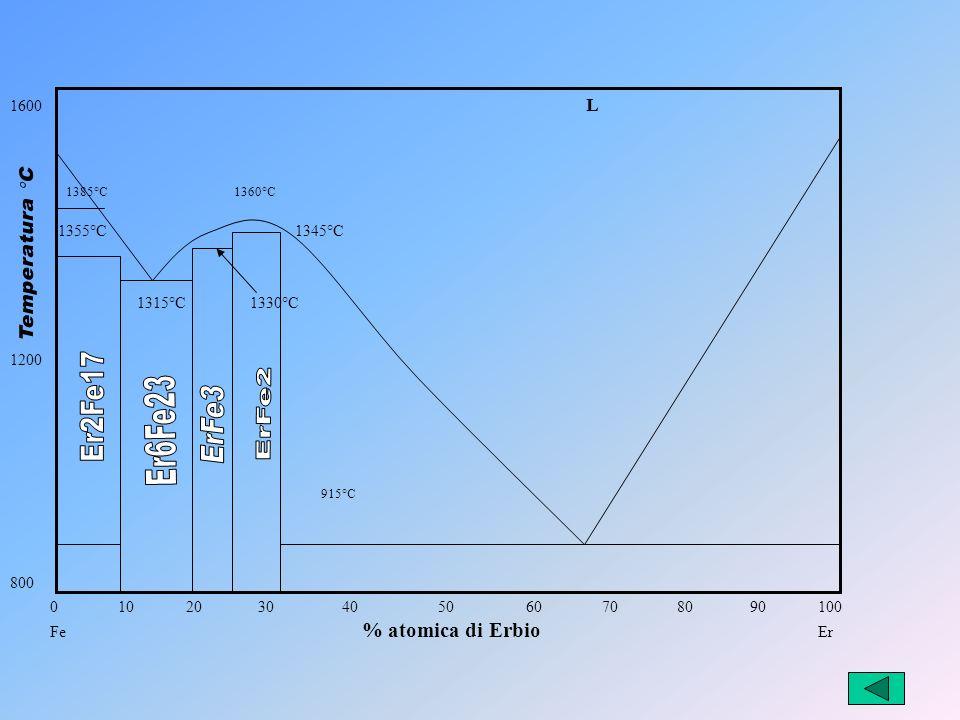 0 10 20 30 40 50 60 7080 90100 Fe % atomica di Erbio Er 1600 L 1200 800 1315°C 1330°C 1355°C 1345°C 1385°C 1360°C 915°C
