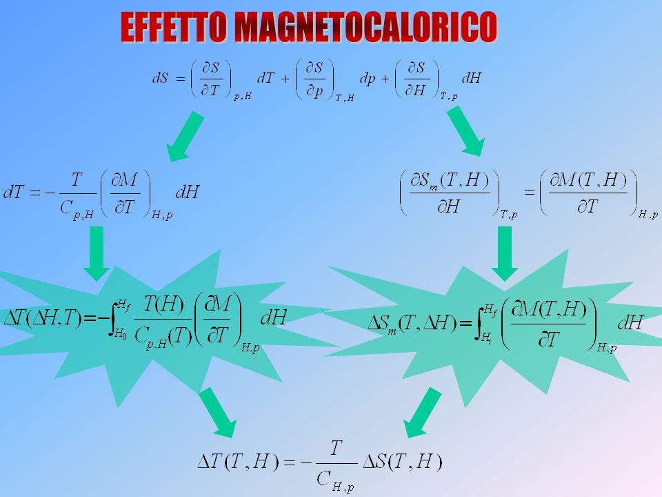 Individuare nuovi materiali che manifestino un elevato MCE vicino a temperatura ambiente, con piccole spazzate di campo magnetico.
